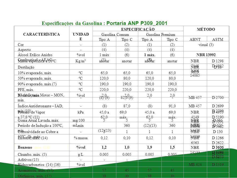 Especificações da Gasolina : Portaria ANP P309_2001 CARACTERÍSTICA UNIDAD E ESPECIFICAÇÃOMÉTODO Gasolina ComumGasolina Premium Tipo ATipo CTipo ATipo