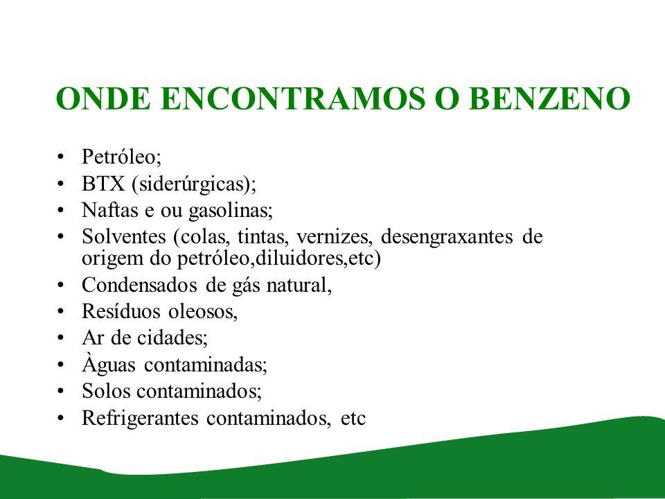 ONDE ENCONTRAMOS O BENZENO Petróleo; BTX (siderúrgicas); Naftas e ou gasolinas; Solventes (colas, tintas, vernizes, desengraxantes de origem do petról