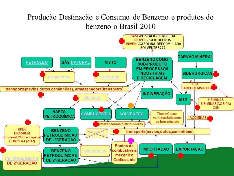 Produção Destinação e Consumo de Benzeno e produtos do benzeno o Brasil-2010 PETROLEO CARVÃO MINERAL XISTOGÁS NATURALNATURAL plataformas petrosix BENZ