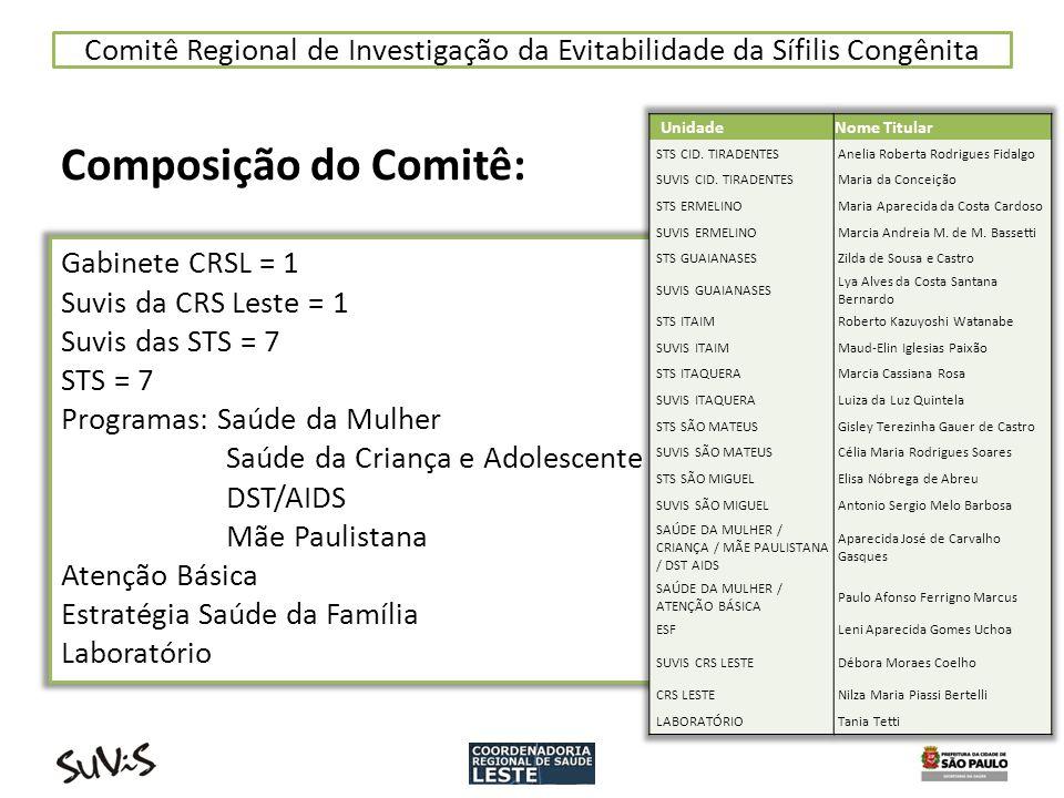 Comitê Regional de Investigação da Evitabilidade da Sífilis Congênita Composição do Comitê: Gabinete CRSL = 1 Suvis da CRS Leste = 1 Suvis das STS = 7