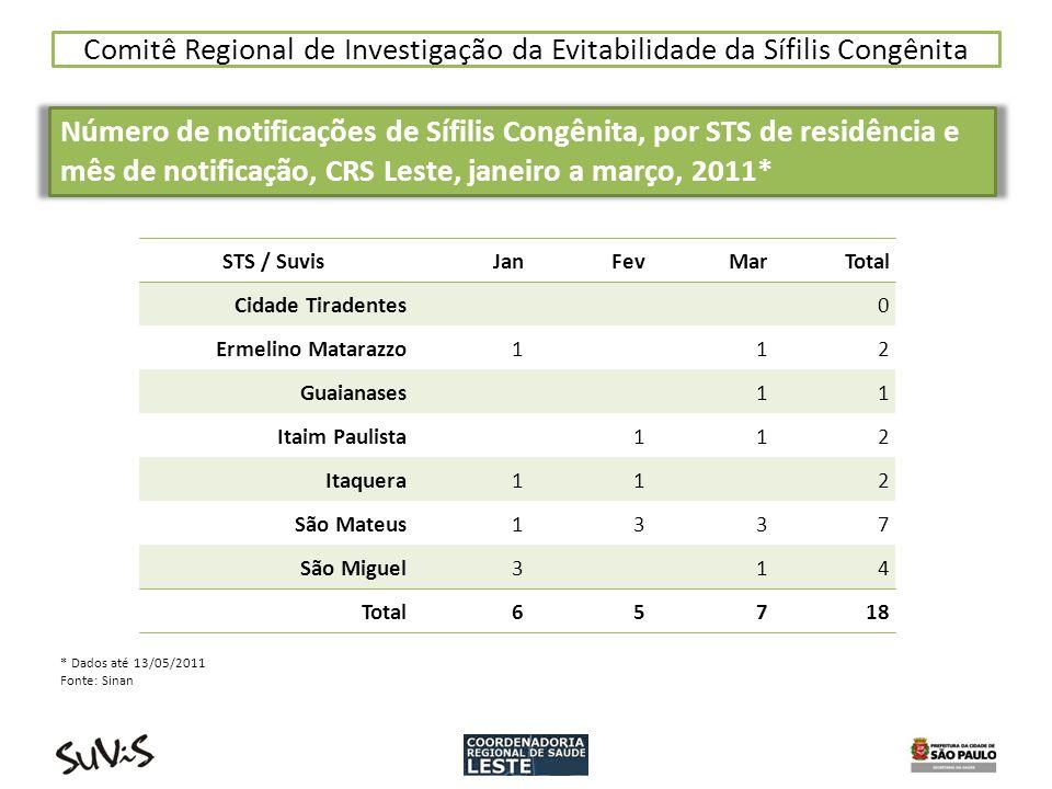 Comitê Regional de Investigação da Evitabilidade da Sífilis Congênita Número de notificações de Sífilis Congênita, por STS de residência e mês de noti