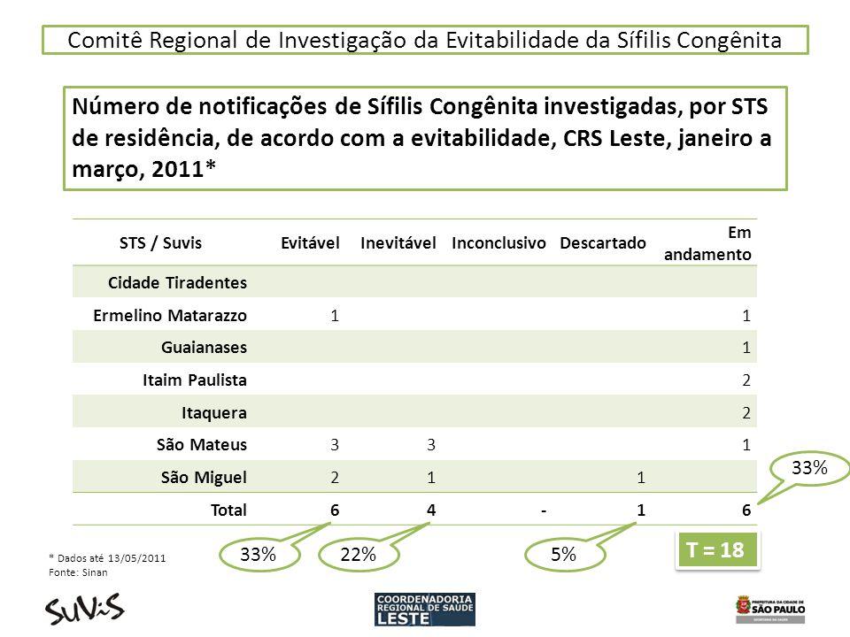Comitê Regional de Investigação da Evitabilidade da Sífilis Congênita Número de notificações de Sífilis Congênita investigadas, por STS de residência,