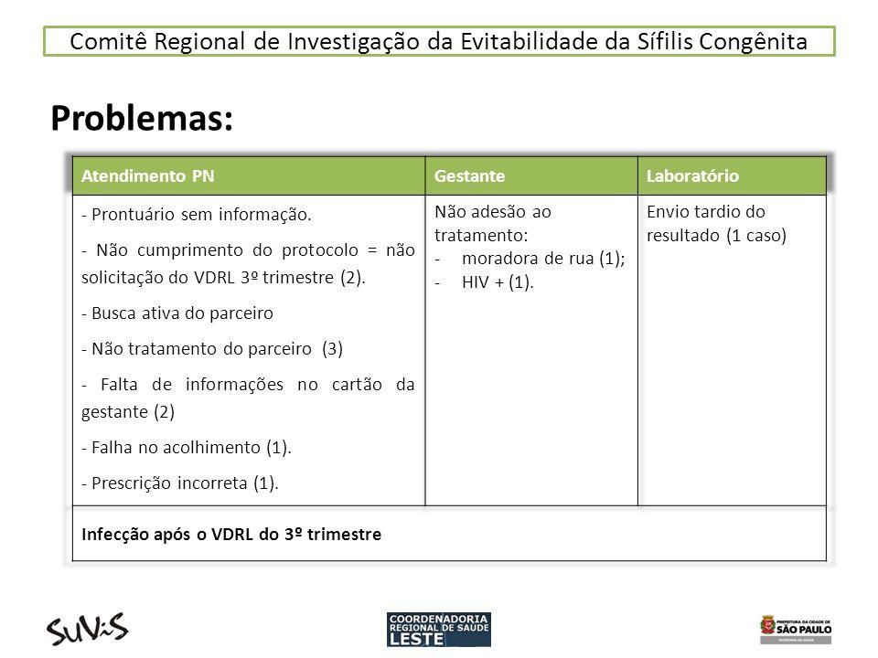 Comitê Regional de Investigação da Evitabilidade da Sífilis Congênita Problemas: