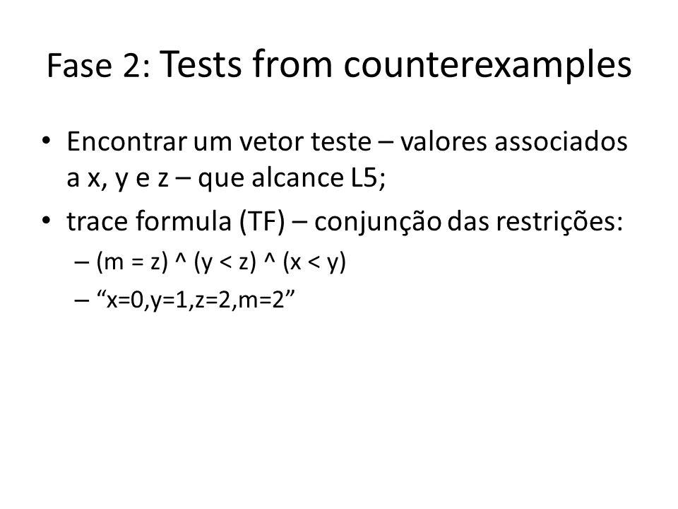 Fase 2: Tests from counterexamples Encontrar um vetor teste – valores associados a x, y e z – que alcance L5; trace formula (TF) – conjunção das restrições: – (m = z) ^ (y < z) ^ (x < y) – x=0,y=1,z=2,m=2