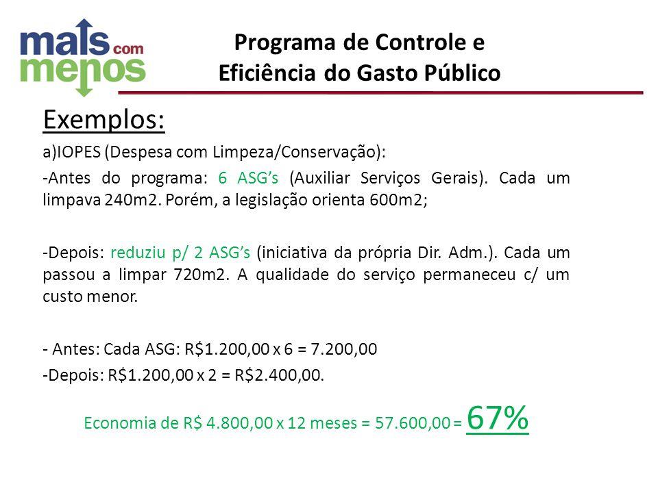 Exemplos: a)IOPES (Despesa com Limpeza/Conservação): -Antes do programa: 6 ASGs (Auxiliar Serviços Gerais). Cada um limpava 240m2. Porém, a legislação