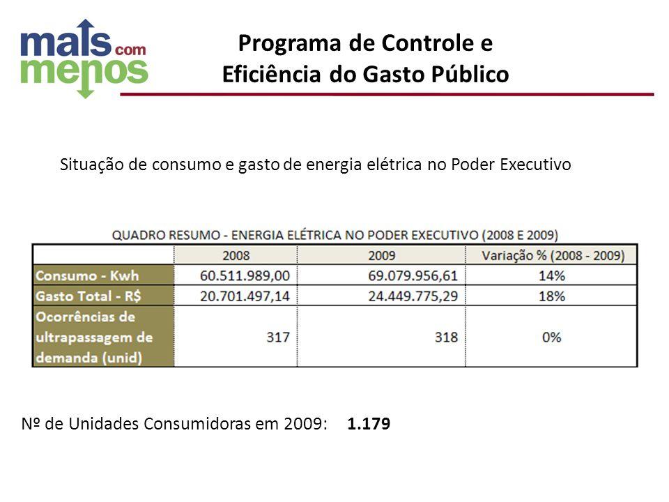 Situação de consumo e gasto de energia elétrica no Poder Executivo Nº de Unidades Consumidoras em 2009: 1.179 Programa de Controle e Eficiência do Gas
