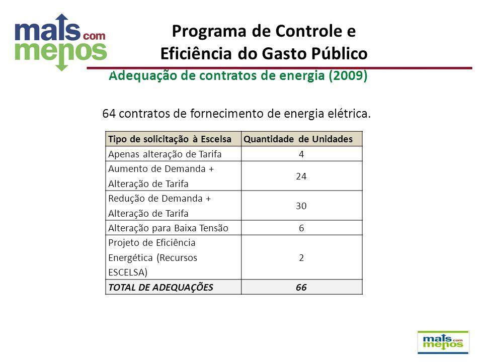 Adequação de contratos de energia (2009) 64 contratos de fornecimento de energia elétrica. Tipo de solicitação à EscelsaQuantidade de Unidades Apenas