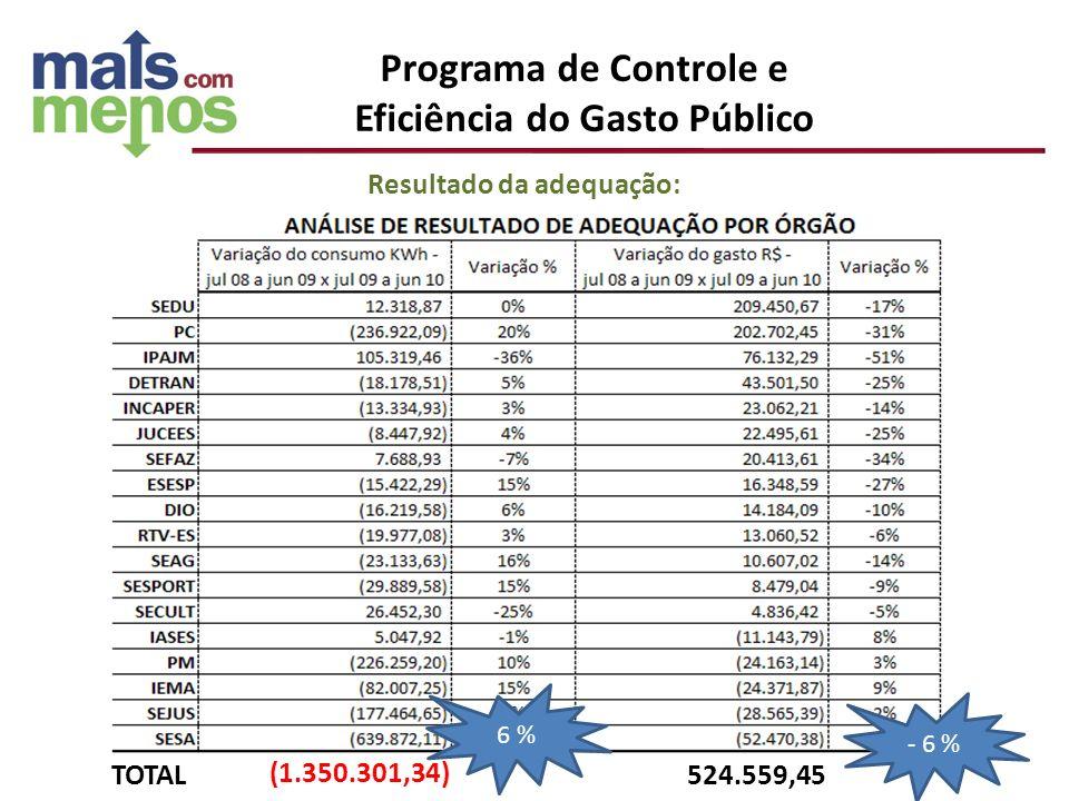 Resultado da adequação: (1.350.301,34) 524.559,45TOTAL 6 % - 6 % Programa de Controle e Eficiência do Gasto Público