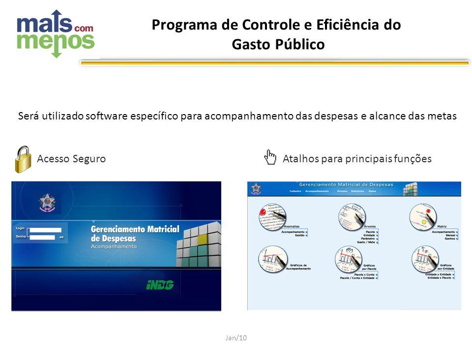 Será utilizado software específico para acompanhamento das despesas e alcance das metas Jan/10 Acesso SeguroAtalhos para principais funções Programa d