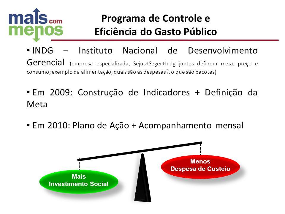 INDG – Instituto Nacional de Desenvolvimento Gerencial (empresa especializada, Sejus+Seger+Indg juntos definem meta; preço e consumo; exemplo da alime