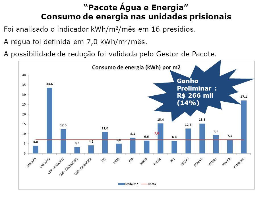 Pacote Água e Energia Consumo de energia nas unidades prisionais Foi analisado o indicador kWh/m 2 /mês em 16 presídios. A régua foi definida em 7,0 k