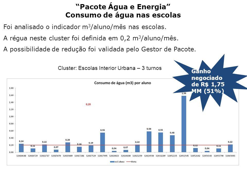 Pacote Água e Energia Consumo de água nas escolas Foi analisado o indicador m 3 /aluno/mês nas escolas. A régua neste cluster foi definida em 0,2 m 3