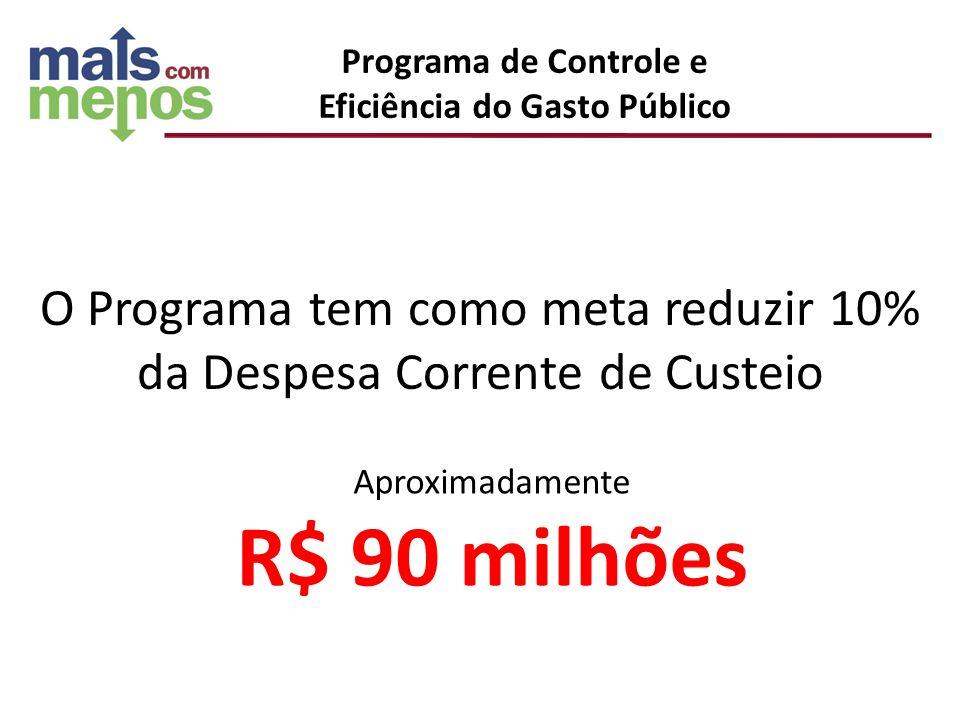 O Programa tem como meta reduzir 10% da Despesa Corrente de Custeio Aproximadamente R$ 90 milhões Programa de Controle e Eficiência do Gasto Público