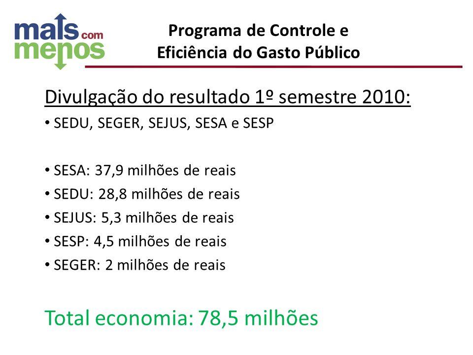 Divulgação do resultado 1º semestre 2010: SEDU, SEGER, SEJUS, SESA e SESP SESA: 37,9 milhões de reais SEDU: 28,8 milhões de reais SEJUS: 5,3 milhões d
