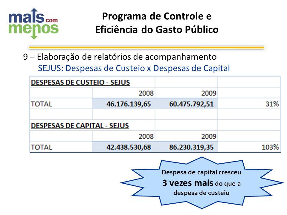9 – Elaboração de relatórios de acompanhamento SEJUS: Despesas de Custeio x Despesas de Capital Programa de Controle e Eficiência do Gasto Público Des