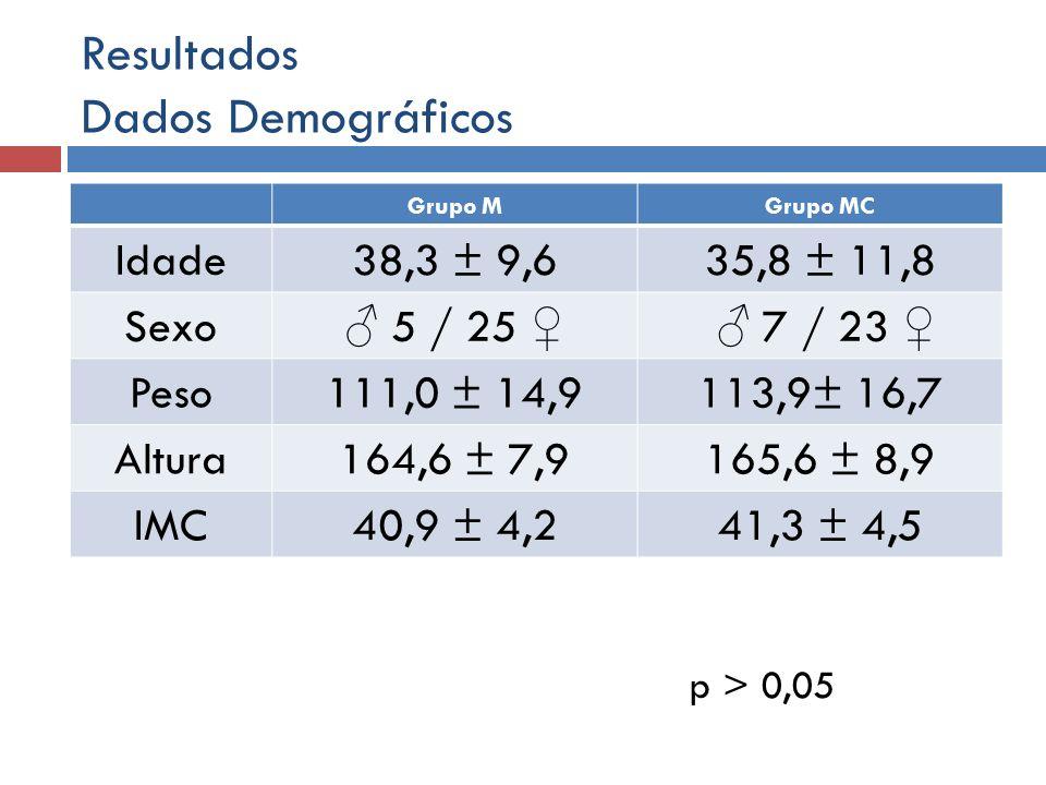 Resultados Dados Demográficos Grupo MGrupo MC Idade38,3 ± 9,635,8 ± 11,8 Sexo 5 / 25 7 / 23 Peso111,0 ± 14,9113,9± 16,7 Altura164,6 ± 7,9165,6 ± 8,9 I