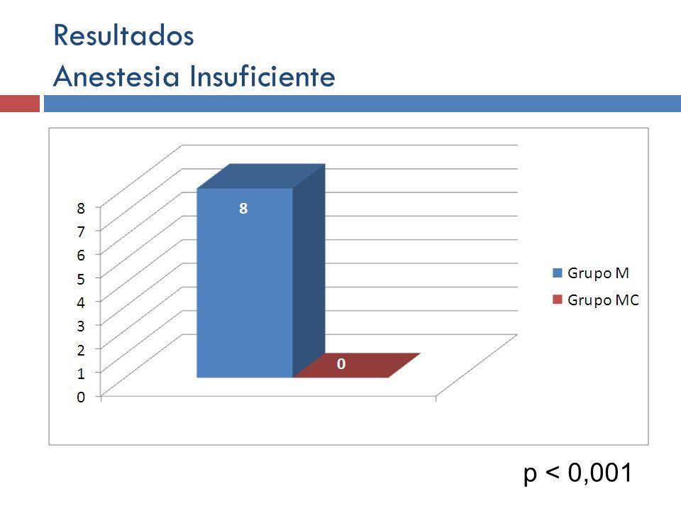 Resultados Anestesia Insuficiente p < 0,001