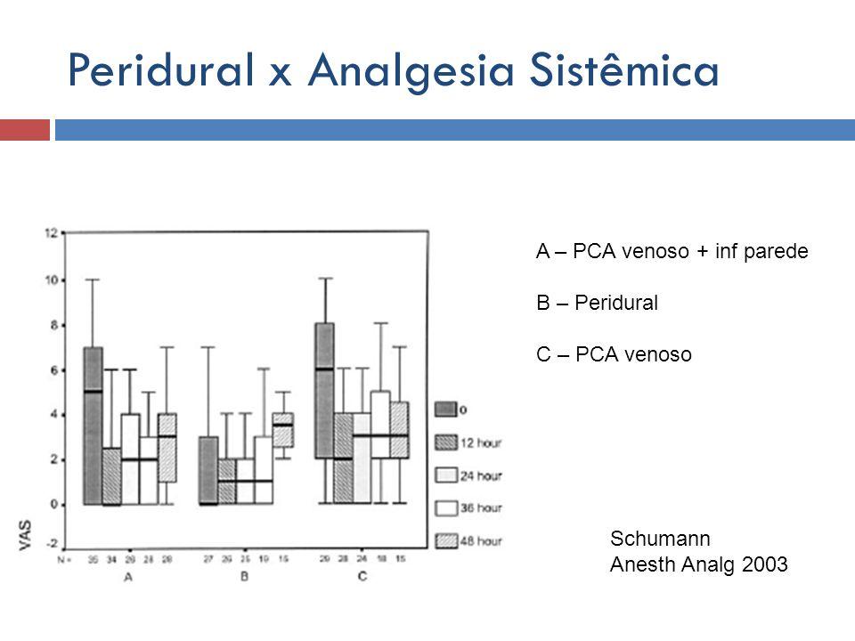 Peridural x Analgesia Sistêmica A – PCA venoso + inf parede B – Peridural C – PCA venoso Schumann Anesth Analg 2003