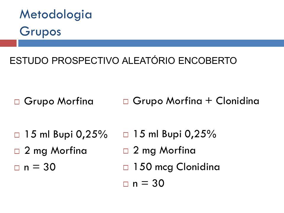 Metodologia Grupos Grupo Morfina 15 ml Bupi 0,25% 2 mg Morfina n = 30 Grupo Morfina + Clonidina 15 ml Bupi 0,25% 2 mg Morfina 150 mcg Clonidina n = 30