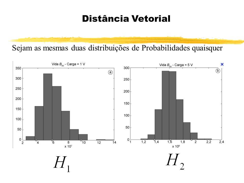 Distância Vetorial Sejam as mesmas duas distribuições de Probabilidades quaisquer