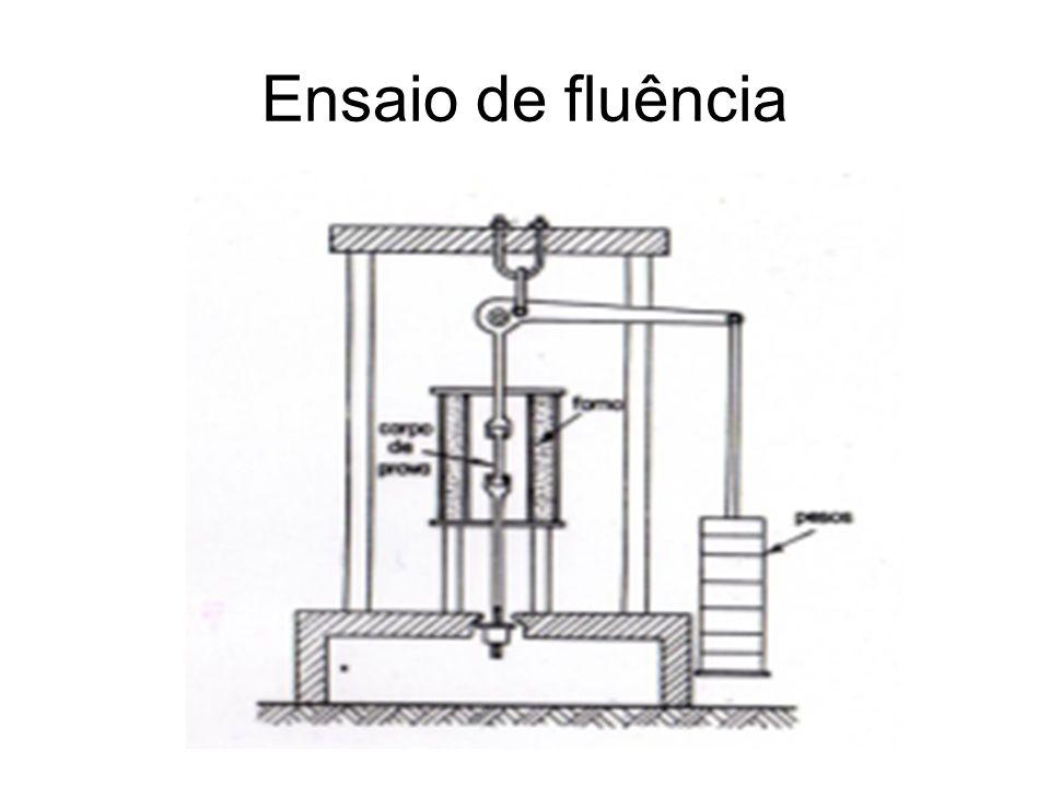 Ensaio de fluência: curva típica Deformação instantânea: Efeito do carregamento do corpo de prova, do tipo elástica Estágio primário: onde a velocidade de fluência é rápida ocorre nas primeiras horas.
