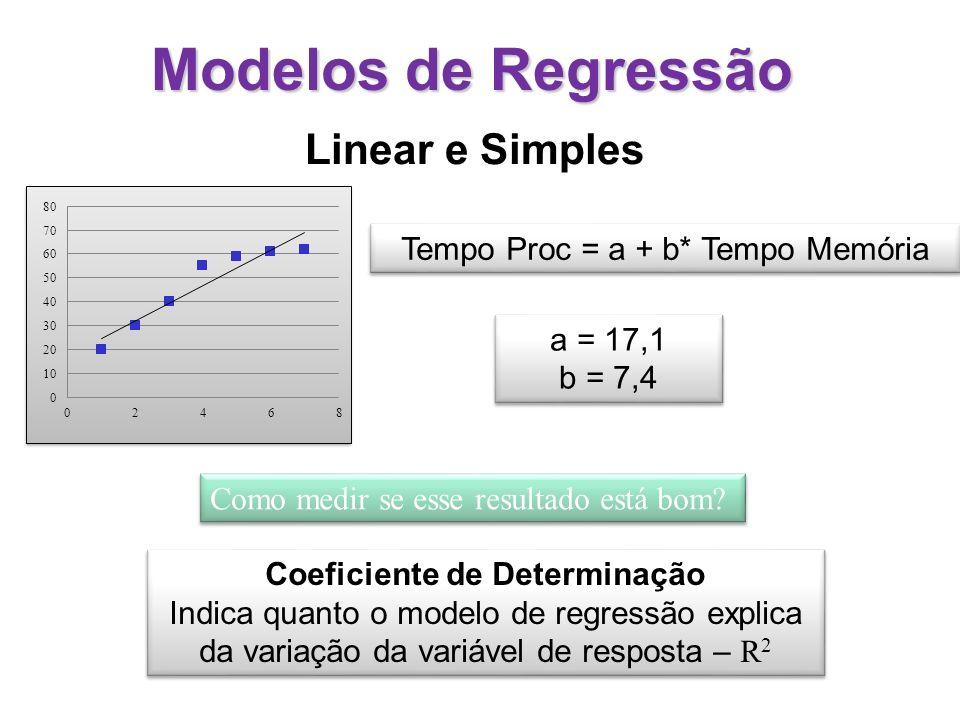 Modelos de Regressão Linear e Simples Tempo Proc = a + b* Tempo Memória a = 17,1 b = 7,4 a = 17,1 b = 7,4 Coeficiente de Determinação Indica quanto o