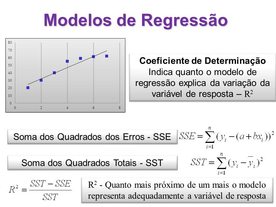 Modelos de Regressão Soma dos Quadrados dos Erros - SSE Coeficiente de Determinação Indica quanto o modelo de regressão explica da variação da variáve