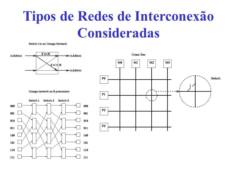 Tipos de Redes de Interconexão Consideradas