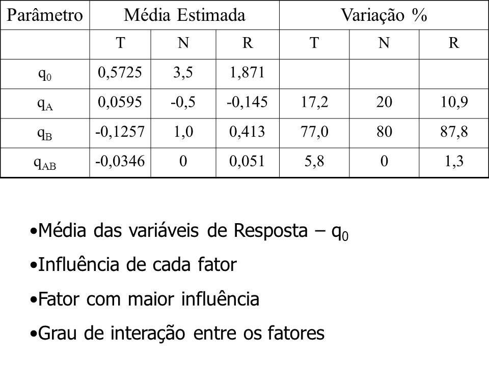 ParâmetroMédia EstimadaVariação % TNRTNR q0q0 0,57253,51,871 qAqA 0,0595-0,5-0,14517,22010,9 qBqB -0,12571,00,41377,08087,8 q AB -0,034600,0515,801,3