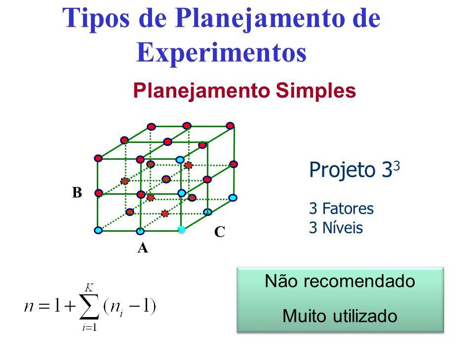 Tipos de Planejamento de Experimentos Planejamento Simples Projeto 3 3 3 Fatores 3 Níveis A B C Não recomendado Muito utilizado Não recomendado Muito