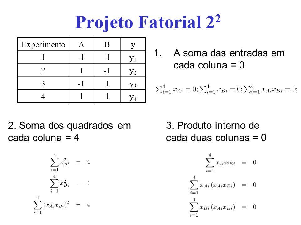 Projeto Fatorial 2 2 1.A soma das entradas em cada coluna = 0 ExperimentoABy 1 y1y1 21 y2y2 3 1y3y3 411y4y4 2. Soma dos quadrados em cada coluna = 4 3