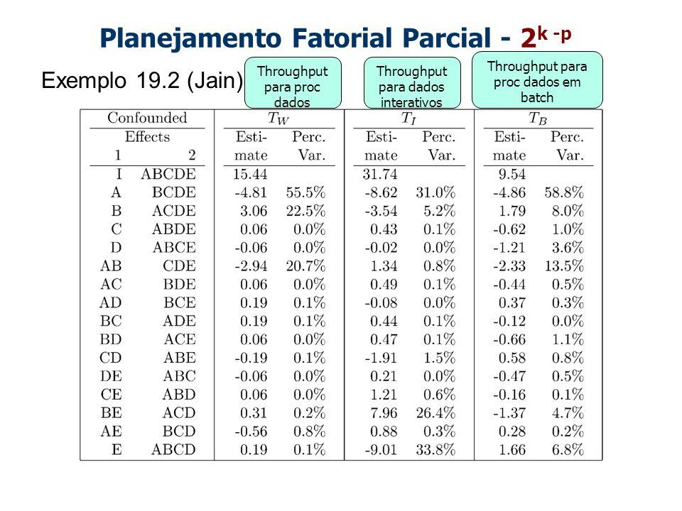 Planejamento Fatorial Parcial - 2 k -p Exemplo 19.2 (Jain) Throughput para proc dados Throughput para dados interativos Throughput para proc dados em