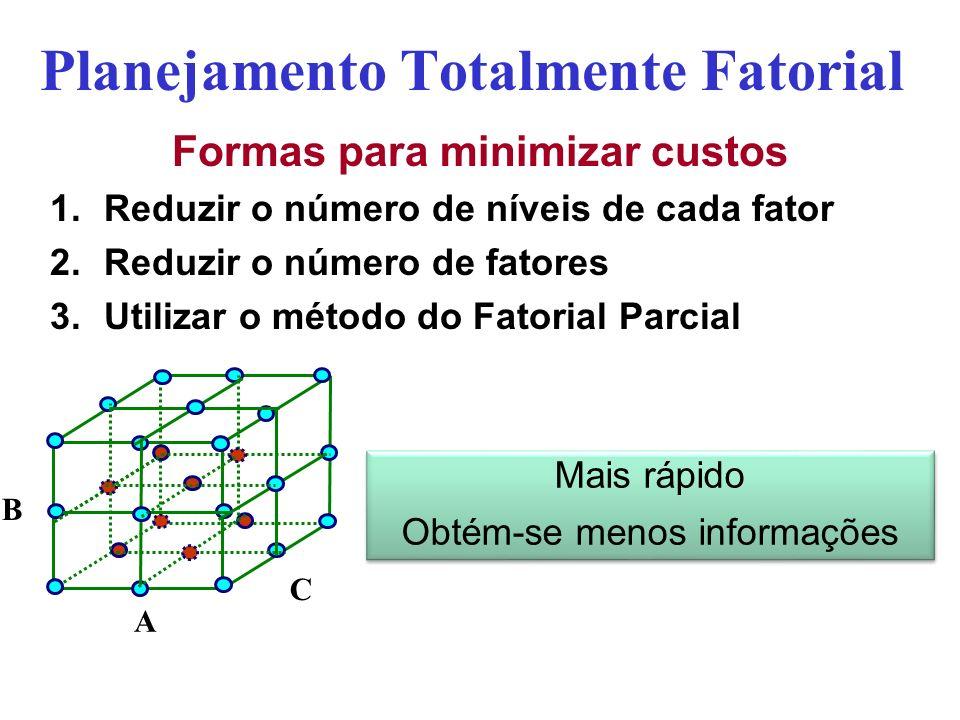 Planejamento Totalmente Fatorial Formas para minimizar custos 1.Reduzir o número de níveis de cada fator 2.Reduzir o número de fatores 3.Utilizar o mé