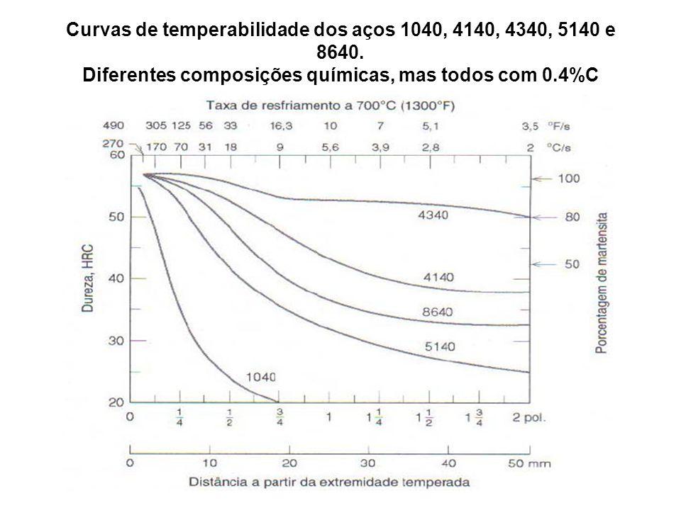 Curvas de temperabilidade dos aços 1040, 4140, 4340, 5140 e 8640. Diferentes composições químicas, mas todos com 0.4%C