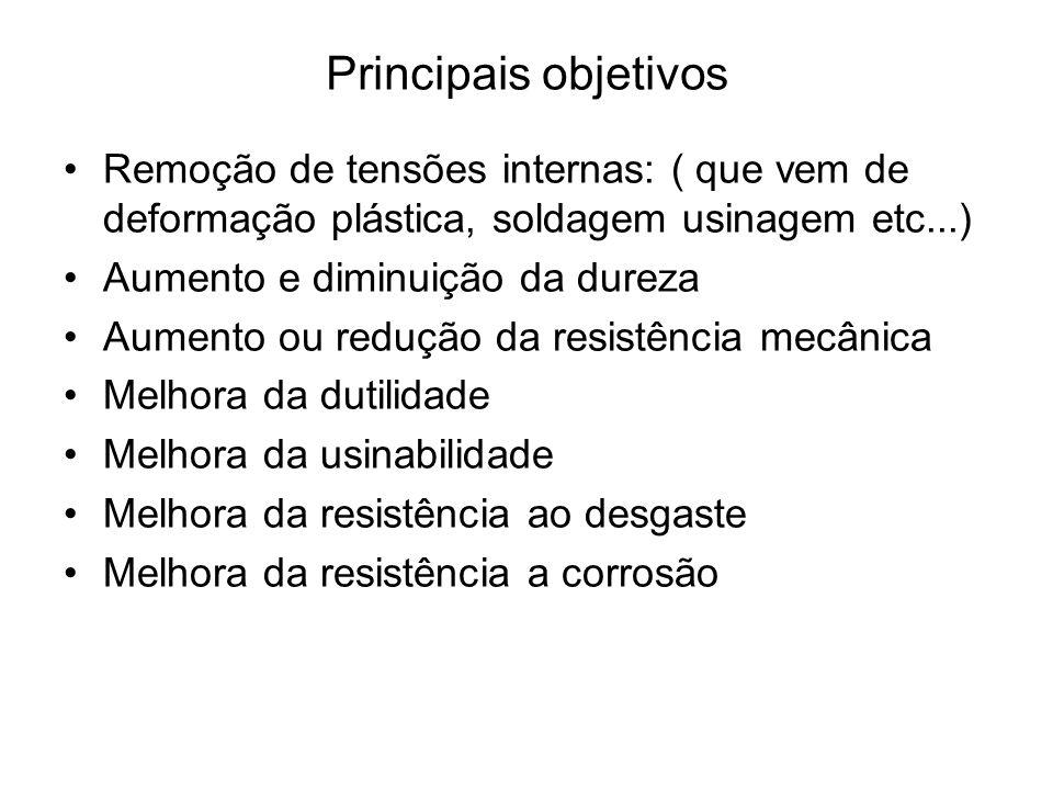 Principais objetivos Remoção de tensões internas: ( que vem de deformação plástica, soldagem usinagem etc...) Aumento e diminuição da dureza Aumento o