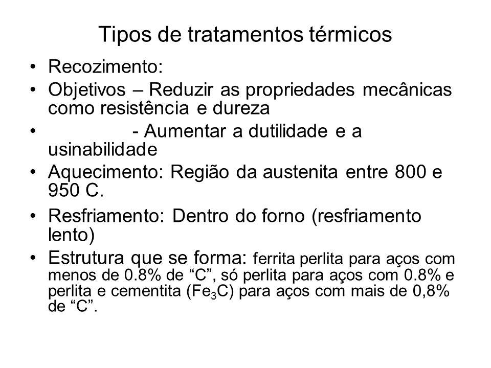 Tipos de tratamentos térmicos Recozimento: Objetivos – Reduzir as propriedades mecânicas como resistência e dureza - Aumentar a dutilidade e a usinabi