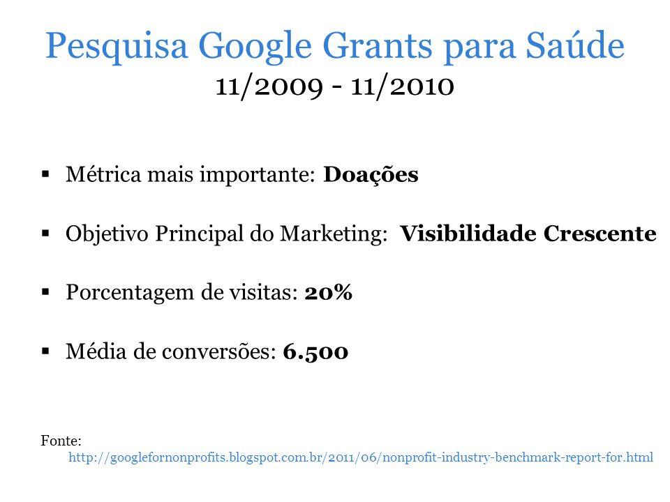 Pesquisa Google Grants para Saúde 11/2009 - 11/2010 Métrica mais importante: Doações Objetivo Principal do Marketing: Visibilidade Crescente Porcentag
