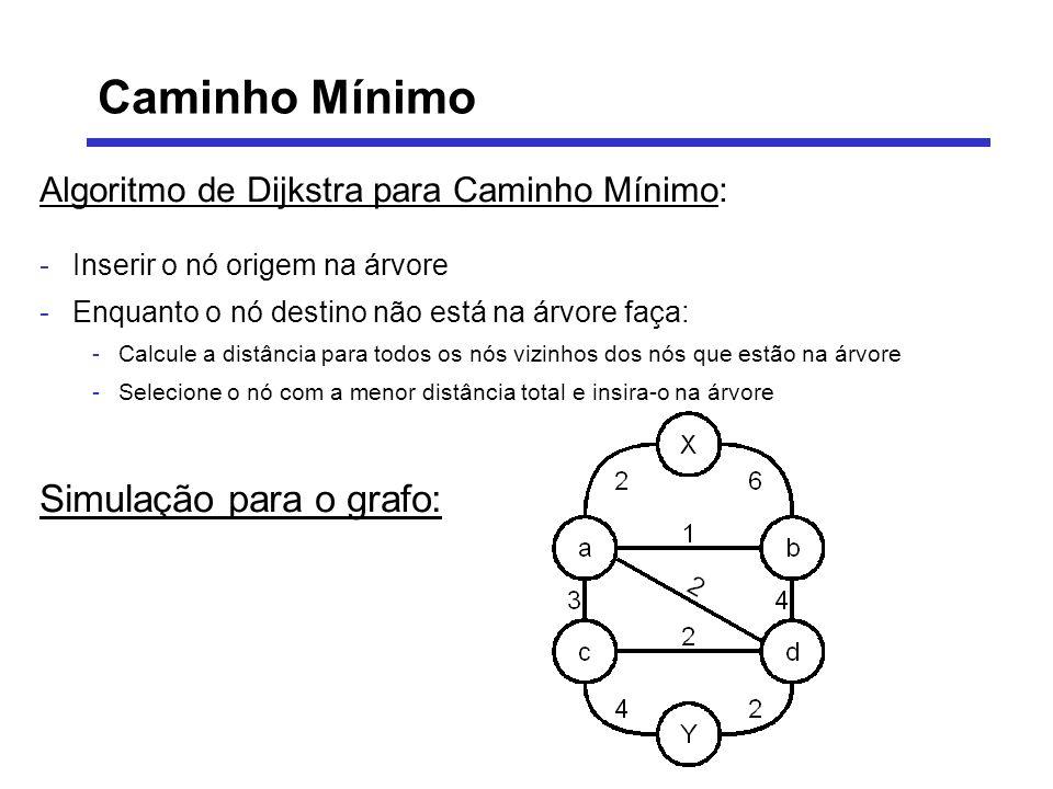 Algoritmo de Dijkstra para Caminho Mínimo: -Inserir o nó origem na árvore -Enquanto o nó destino não está na árvore faça: -Calcule a distância para to