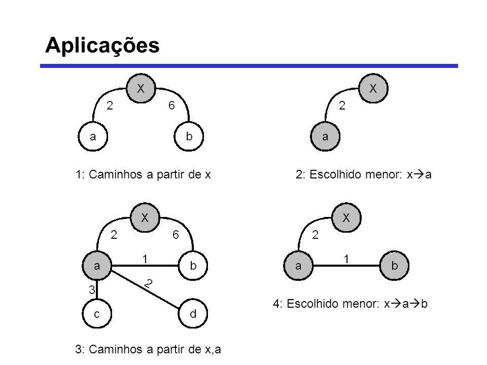 1: Caminhos a partir de x2: Escolhido menor: x a 3: Caminhos a partir de x,a 4: Escolhido menor: x a b Aplicações