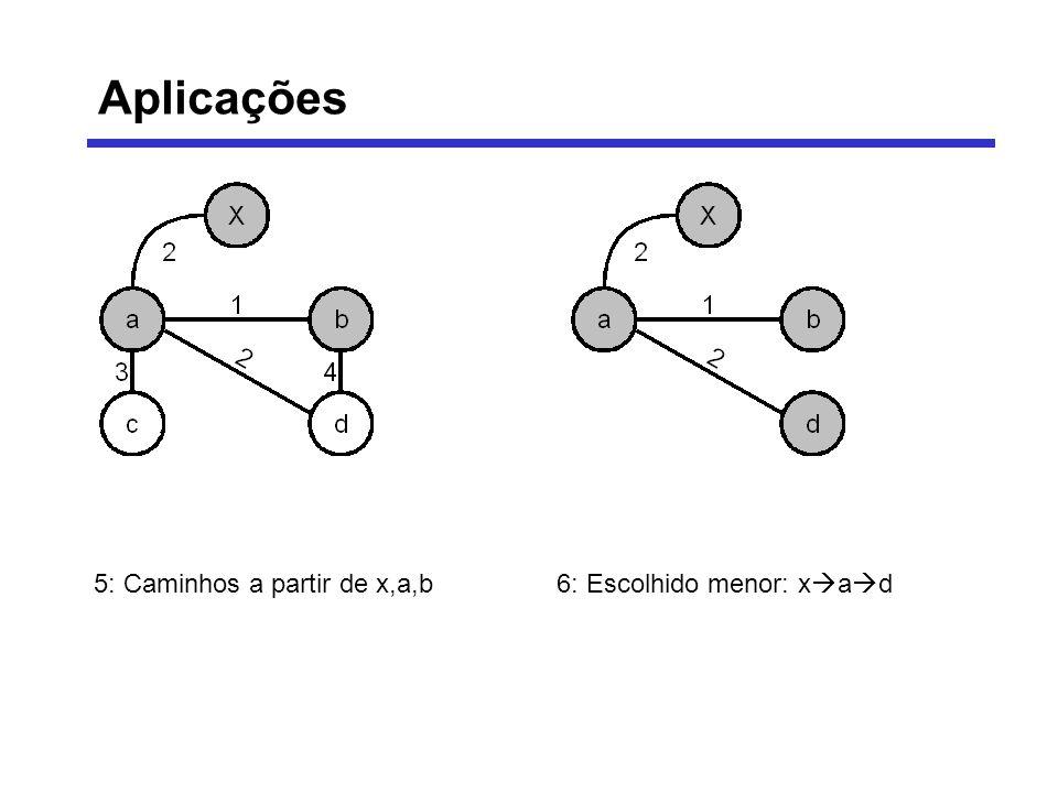 5: Caminhos a partir de x,a,b6: Escolhido menor: x a d Aplicações