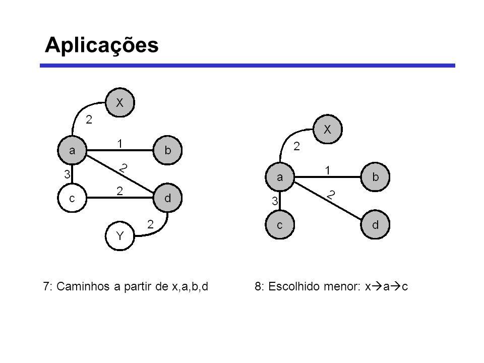 7: Caminhos a partir de x,a,b,d8: Escolhido menor: x a c Aplicações