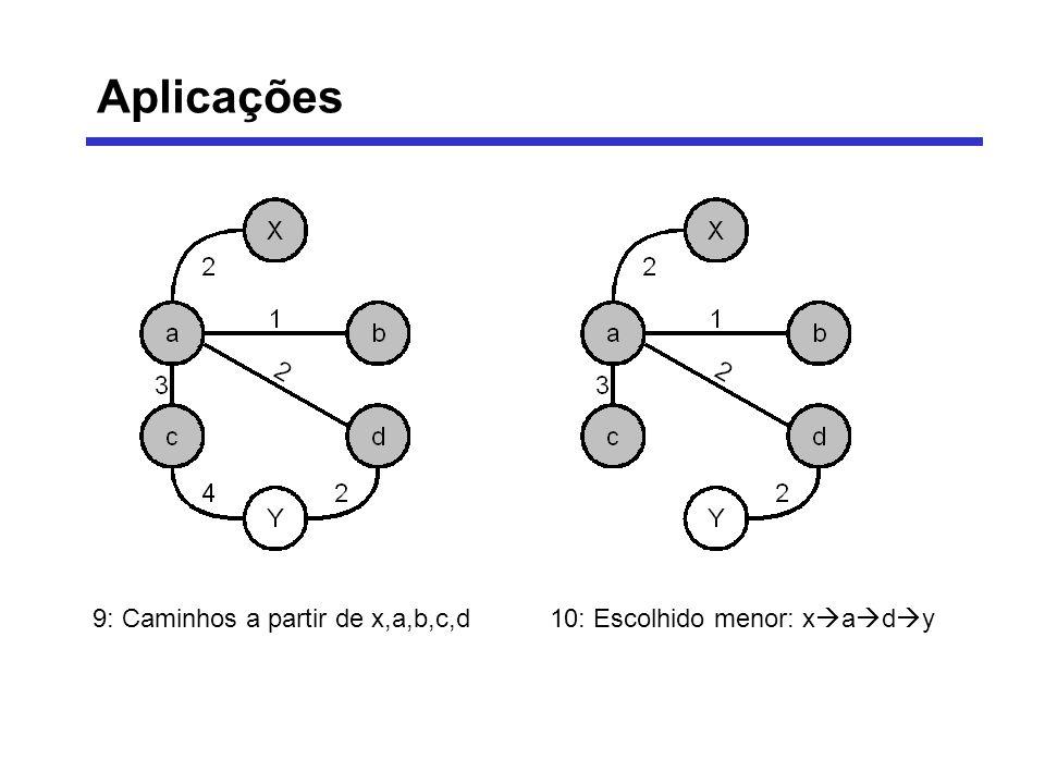 9: Caminhos a partir de x,a,b,c,d10: Escolhido menor: x a d y Aplicações