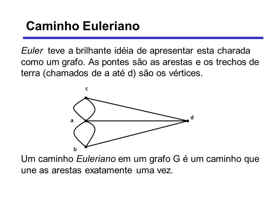 Euler teve a brilhante idéia de apresentar esta charada como um grafo. As pontes são as arestas e os trechos de terra (chamados de a até d) são os vér
