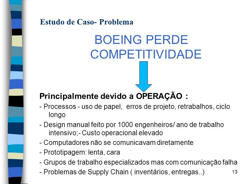 13 A Estudo de Caso- Problema BOEING PERDE COMPETITIVIDADE Principalmente devido a OPERAÇÃO : - Processos - uso de papel, erros de projeto, retrabalho