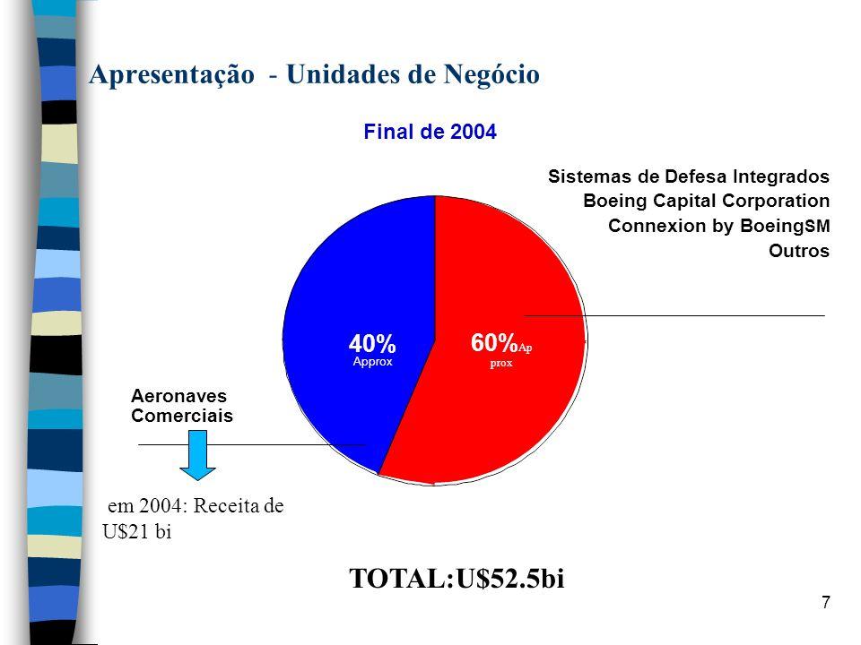 7 60% Ap prox Apresentação - Unidades de Negócio Final de 2004 40% Approx Aeronaves Comerciais Sistemas de Defesa Integrados Boeing Capital Corporatio