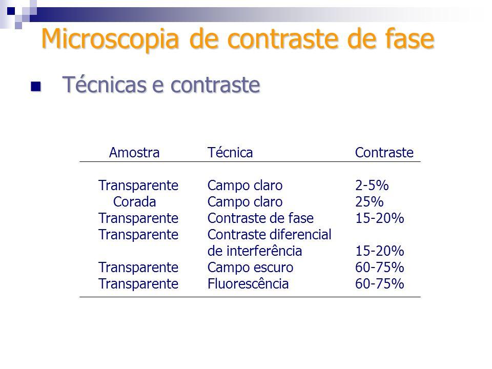 Técnicas e contraste Técnicas e contraste AmostraTécnicaContraste TransparenteCampo claro2-5% CoradaCampo claro25% TransparenteContraste de fase15-20%