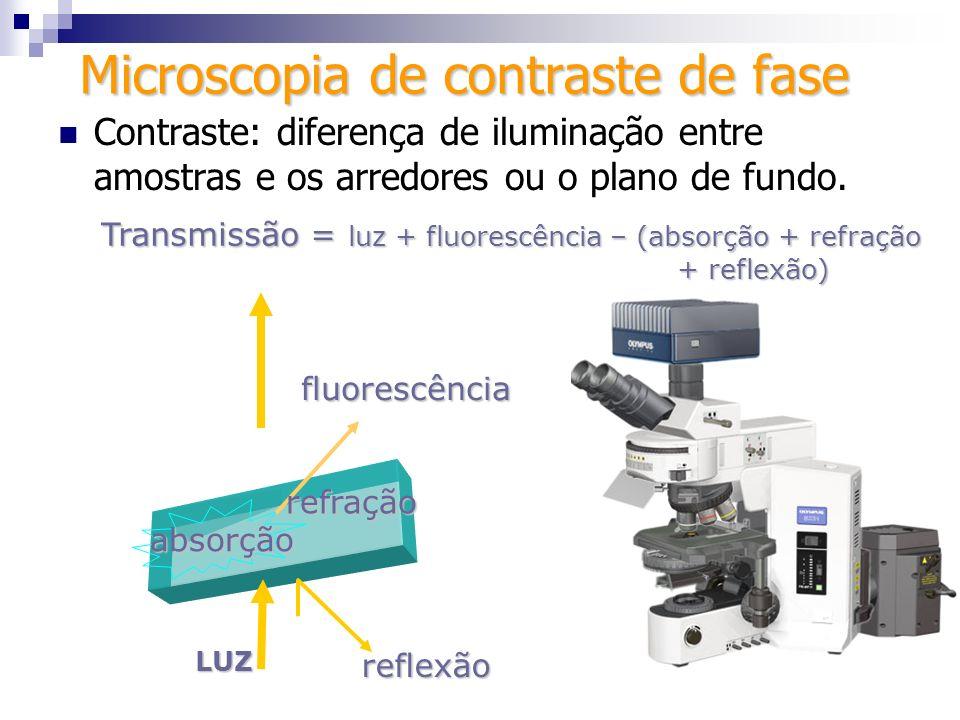 Contraste: diferença de iluminação entre amostras e os arredores ou o plano de fundo. LUZ absorção Transmissão = luz + fluorescência – (absorção + ref