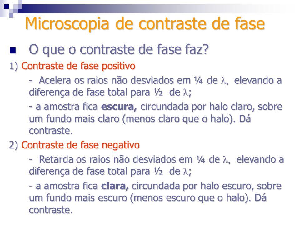 O que o contraste de fase faz? O que o contraste de fase faz? 1) Contraste de fase positivo -Acelera os raios não desviados em ¼ de elevando a diferen