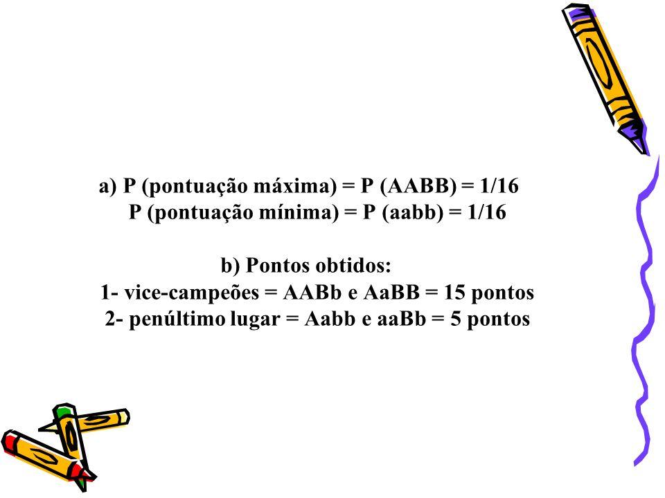 a) P (pontuação máxima) = P (AABB) = 1/16 P (pontuação mínima) = P (aabb) = 1/16 b) Pontos obtidos: 1- vice-campeões = AABb e AaBB = 15 pontos 2- penú