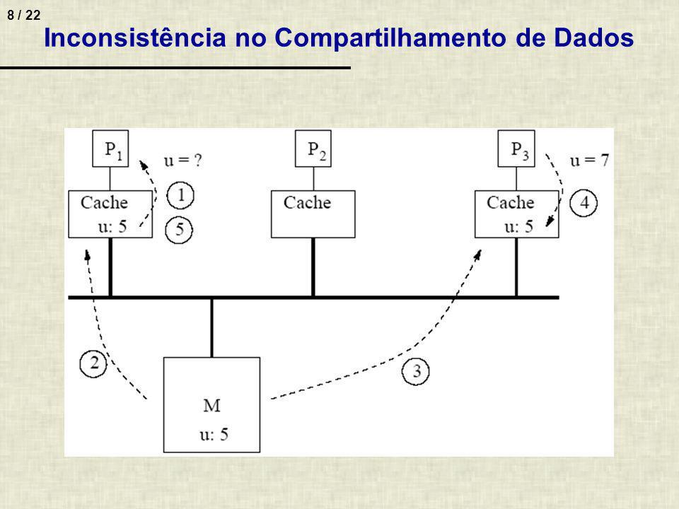 8 / 22 Inconsistência no Compartilhamento de Dados